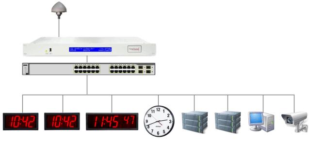 Схема системы часофикации